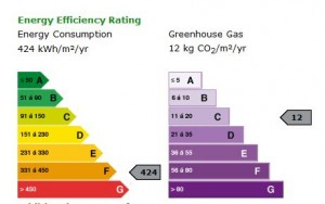 electrical efficiency and emissions ratings